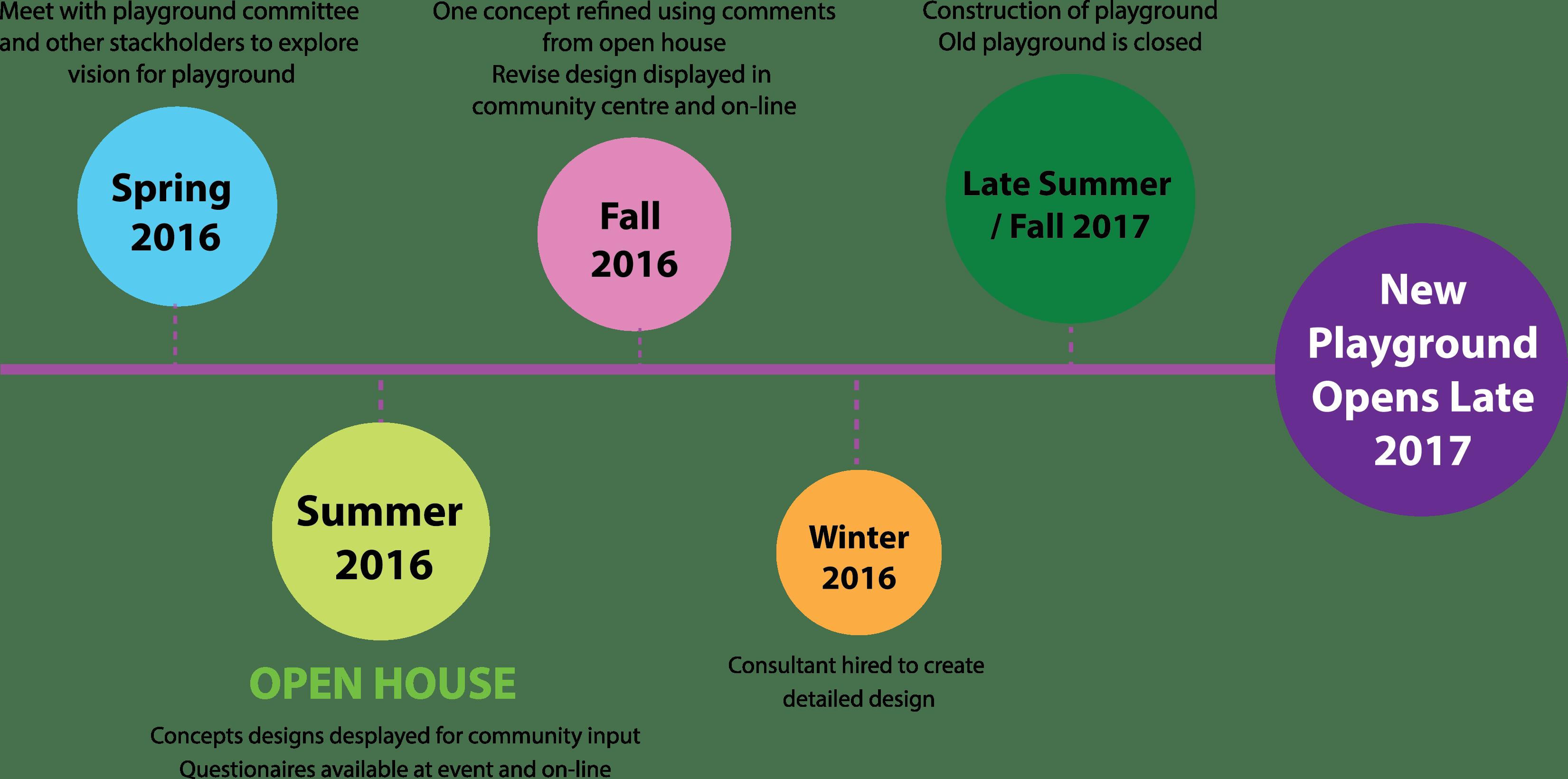 Playground Renewal Timeline 2016-17